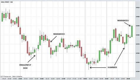 candlestick pattern all candlestick charts explained