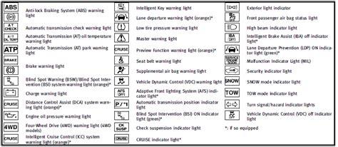 Car Light Symbol Guide All Dashboard Warning Lights List All Wiring Diagram