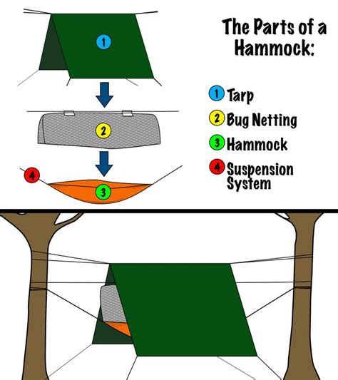 how to hang up a hammock in your room 385 best images about hammock on portable hammock forum and hennessy hammock