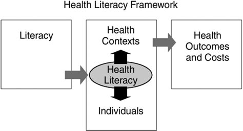 new media health literacy opportunities 2 what is health literacy health literacy a