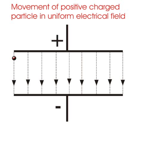 electric field in the resistor voltage or electric potential difference electrical4u