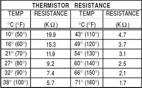 Hair Dryer Repair Edmonton 10k ohm thermistor temperature chart image collections