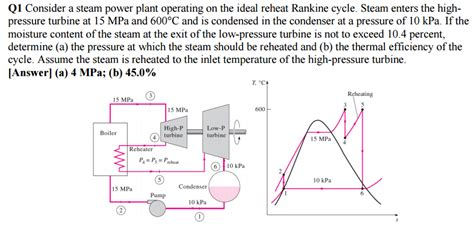 plant layout questions consider a steam power plant operating on the idea