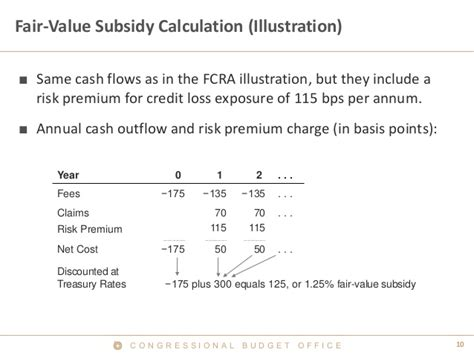 Credit Risk Premium Formula Modeling The Budgetary Cost Of Fha S Single Family Mortgage Insurance