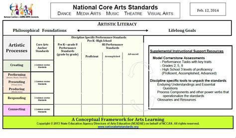 common performance standards curriculum map conceptual framework national arts standards