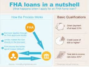 fha home loan requirements current fha mortgage rates the hbi composite