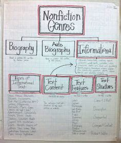 biography informational text 1000 images about biography on pinterest anchor charts