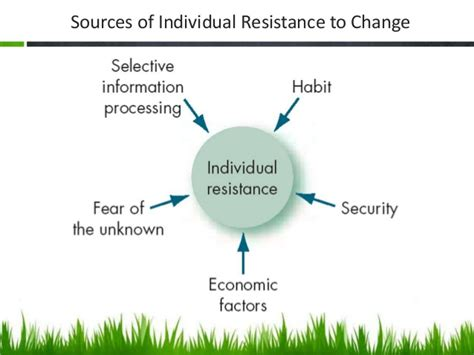 resistors to change resistance and types of resistance to change