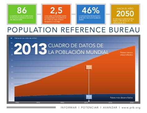 datos de la poblaci 243 n mundial 2013 population reference