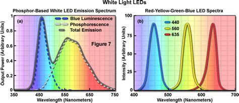 Best Combination Of Colors by Zeiss Microscopy Online Campus Light Emitting Diodes