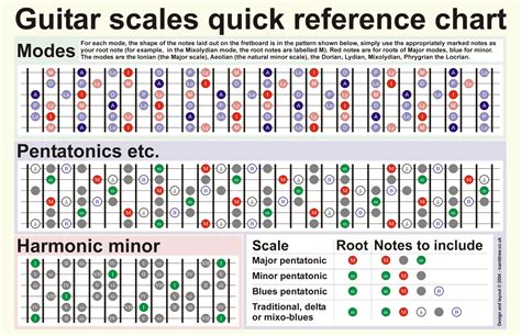 guitar scales diagrams the important guitar scales for beginners 2018 updated