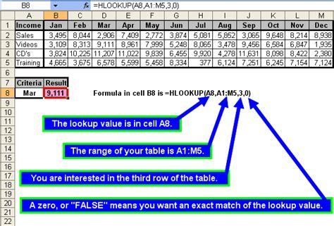 tutorial excel hlookup tom s tutorials for excel the hlookup function