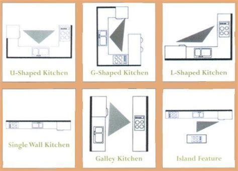 kitchen triangle 3 2 1 design the working triangle