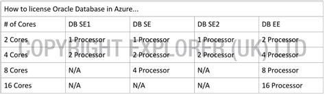 oracle licensing for aws azure oracle