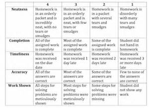 Neatness Essay by College Homework Sles Essay Outline