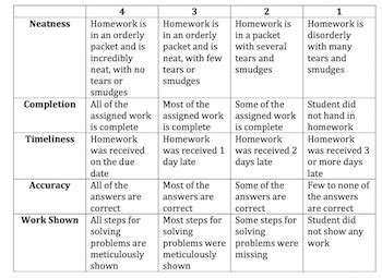 Neatness Essay by Rubrics For Math Homework And Class Work Essay For You