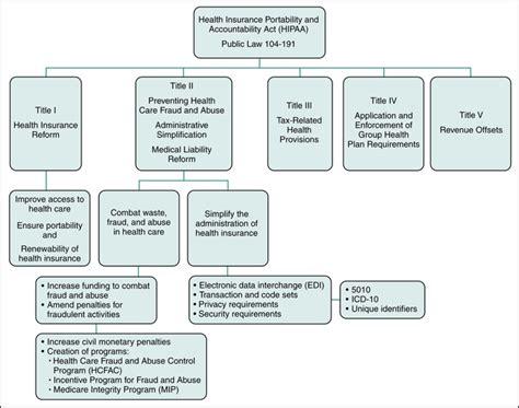 hipaa sections health insurance portability and accountability act hipaa