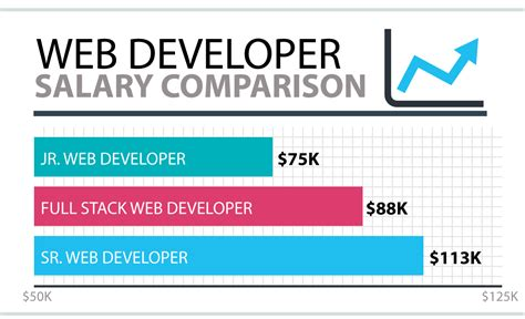 how to become a web developer get paid freelance work in