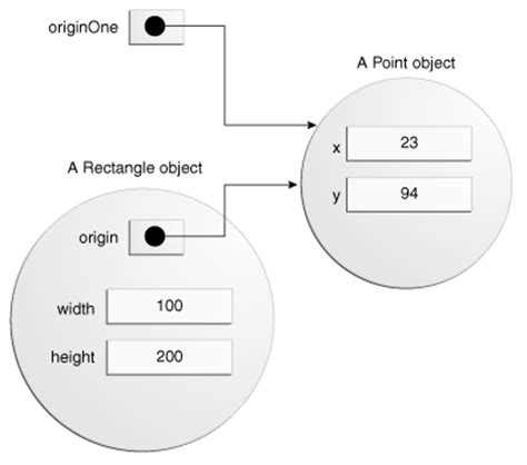 java pattern object creation now the rectangle s origin variable also points to the point