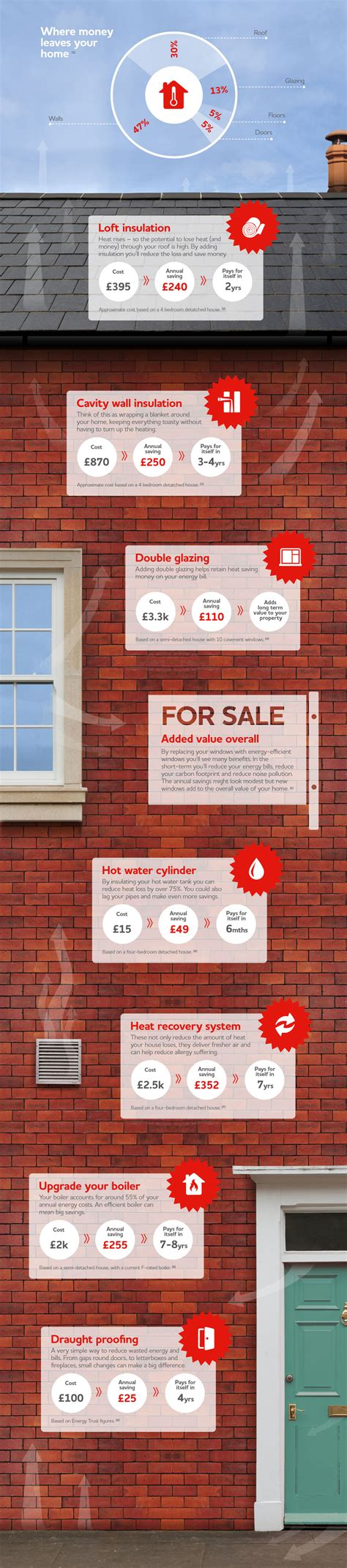 save money through energy saving in your home