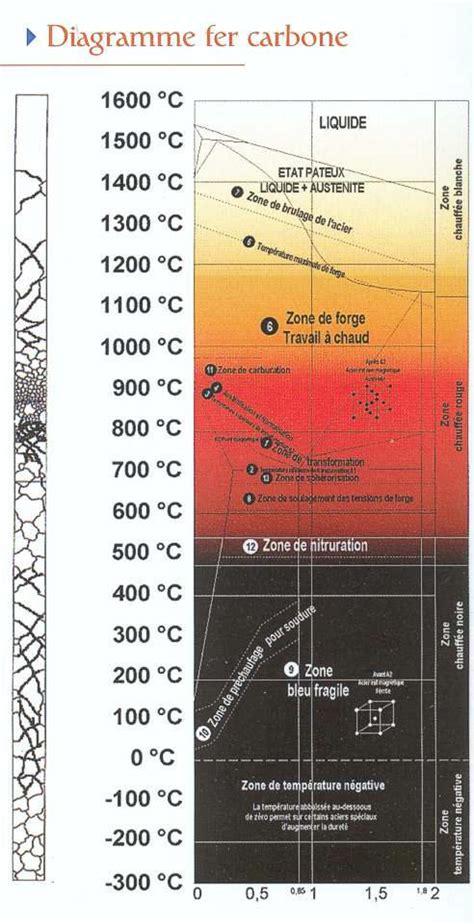 diagramme de phase fer carbone complet composition des aciers