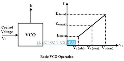 voltage controlled oscillator resistors voltage controlled oscillators vco