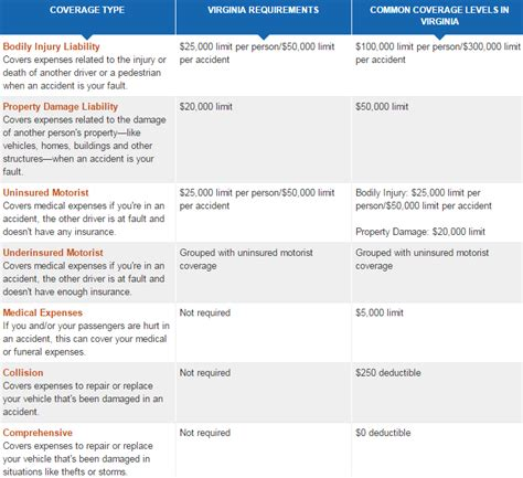 car insurance   cheap car insurance in va   Top 10 best
