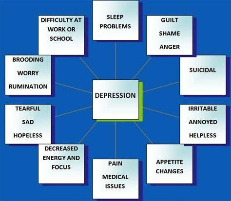 depression symptoms mental depression symptoms method