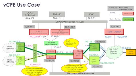 product layout wikipedia use case residential broadband vcpe approved