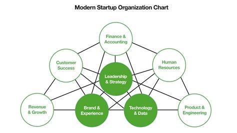 Startup Org Chart The End Of The Org Chart And How The Best Startups Are