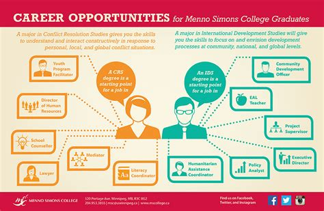 employment opportunities future students msc
