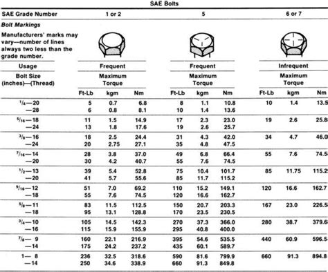 torque setting table brew dude on bolt failures and torque settings