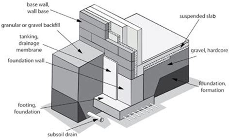 diagram of pad foundation image gallery foundation diagram