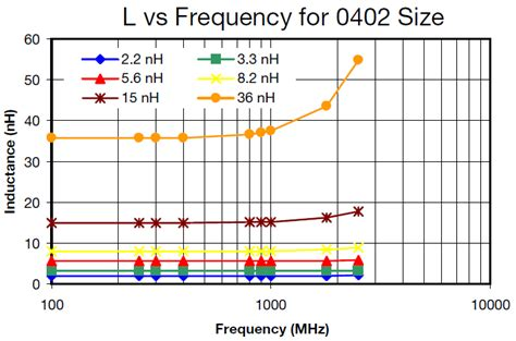 inductor size vs switching frequency inductor size vs switching frequency 28 images rf wirewound chip inductors for bluetooth