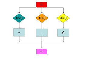 ansi flowchart symbols ansi standard flowchart symbols automotive news