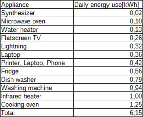 home appliances power consumption table measuring home appliance energy and power consumption