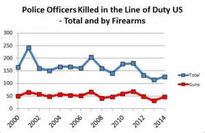 what accounts for the u s cop kill rate a for guns
