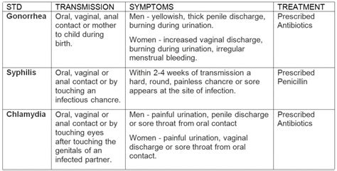Might Contract A Non Std Related Infection by Penile Discharge Fact Sheet S Health Articles