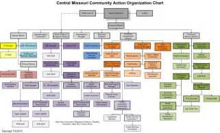organisational chart templates bestsellerbookdb