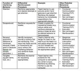 example of an intervention plan lg occupational