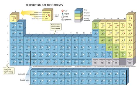 periodic table science book diagram of periodic table labeled gallery how to guide
