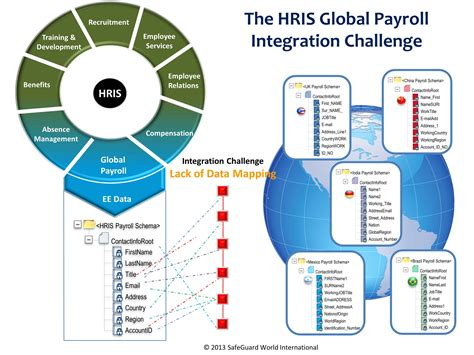 hris specialist 1000 images about hcm on successful business technology and project