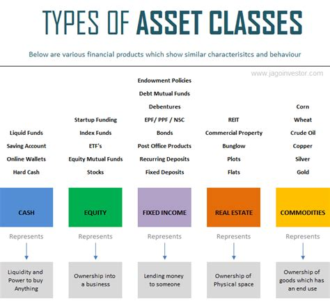 Search Assets Investment Asset Classes Images