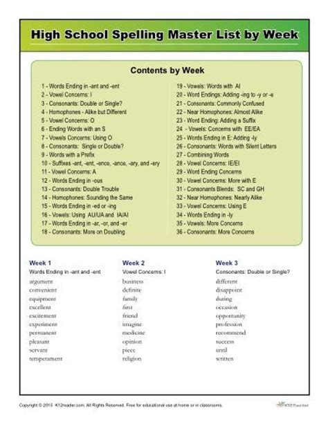 Commonly Misspelled Words Worksheet by K12reader High School Spelling Words Master List By Week