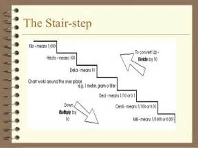 Stair Step Conversion Chart by Metricconversion
