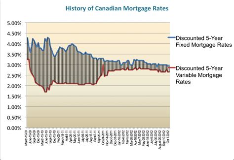 house mortgage rates canada house mortgage rates canada 28 images mortgage interest rates canada historically