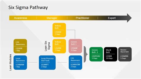Six Sigma Path Powerpoint Diagram Slidemodel Six Sigma Ppt Free