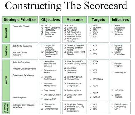 Exle Of A Balanced Scorecard Exle Balanced Scorecard Template Balanced Scorecard Measures Balanced Scorecard Template For Charities