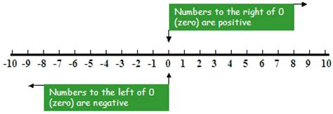 printable number line positive and negative integers clear exles on how to order and compare positive