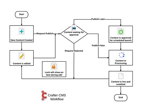 content workflow workflows crafter cms 3 0 10 documentation